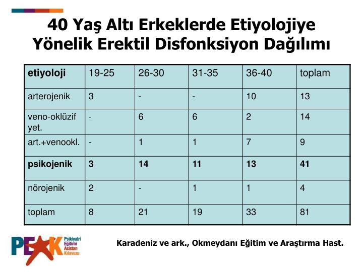 40 Yaş Altı Erkeklerde Etiyolojiye Yönelik Erektil Disfonksiyon Dağılımı