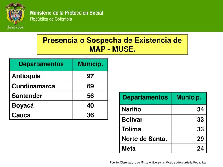 Presencia o Sospecha de Existencia de MAP - MUSE.