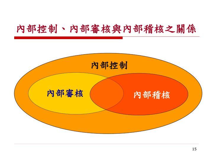 內部控制、內部審核與內部稽核之關係