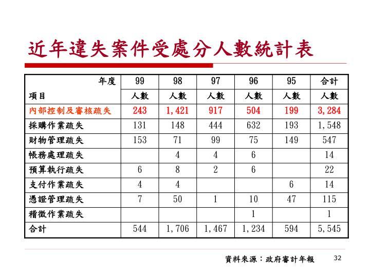 近年違失案件受處分人數統計表