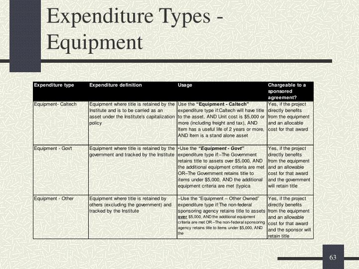Expenditure Types -
