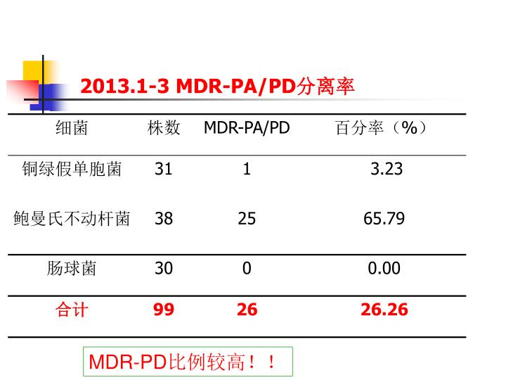 2013.1-3 MDR-PA/PD