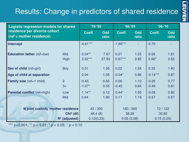 Results: Change in predictors of shared residence