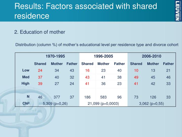 Results: Factors associated with shared residence