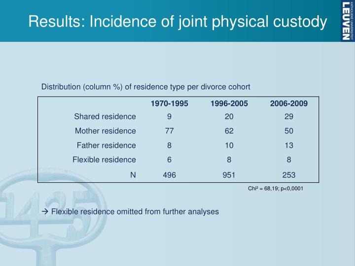 Results: Incidence of joint physical custody
