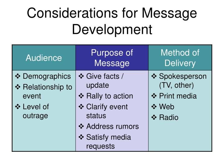 Considerations for Message Development