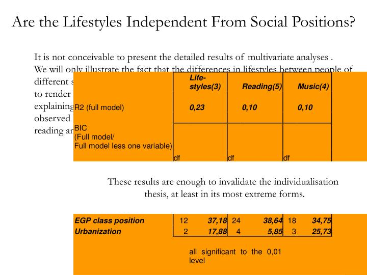 Are the Lifestyles Independent From Social Positions?