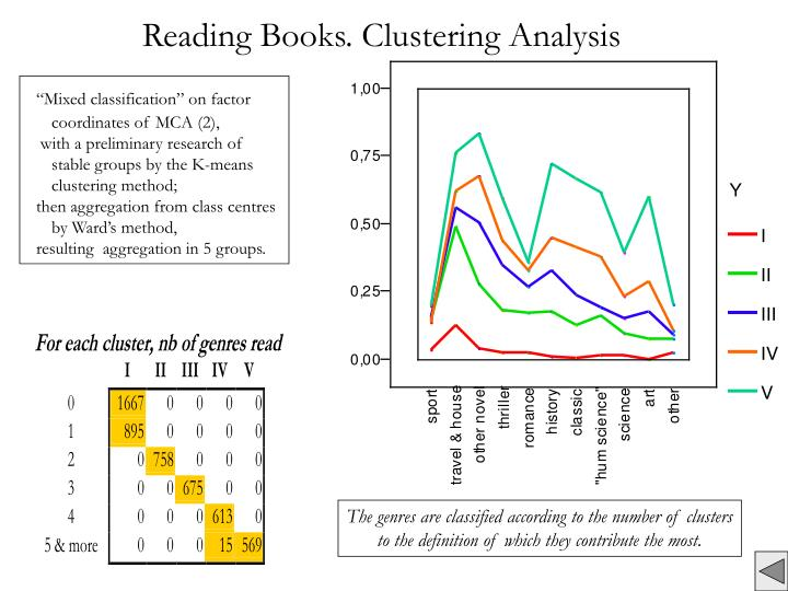 Reading Books. Clustering Analysis