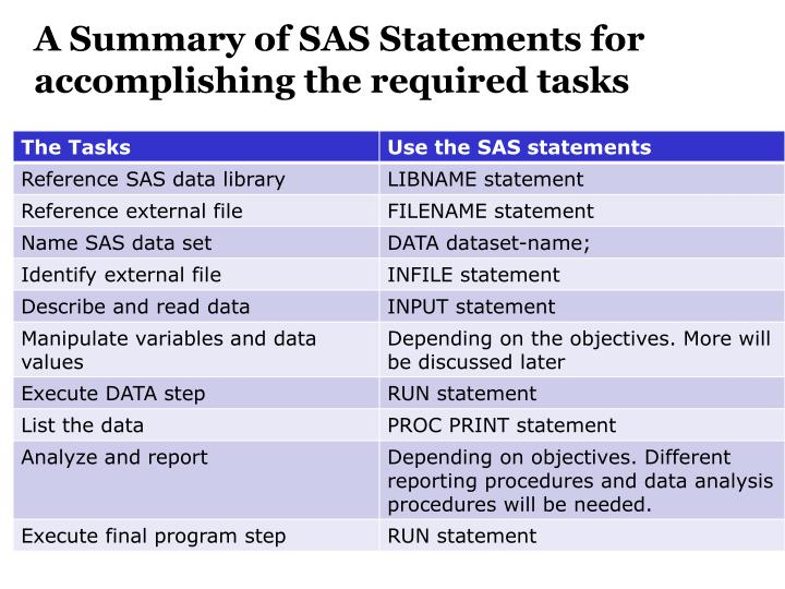 A Summary of SAS Statements for accomplishing the required tasks