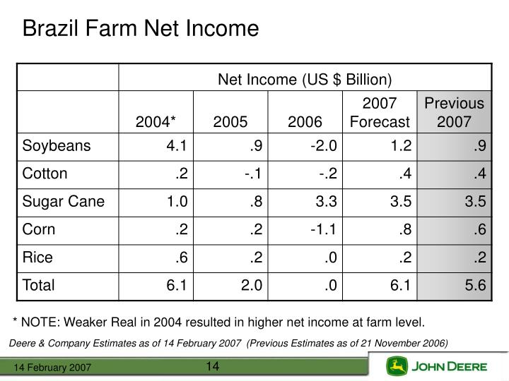 Brazil Farm Net Income