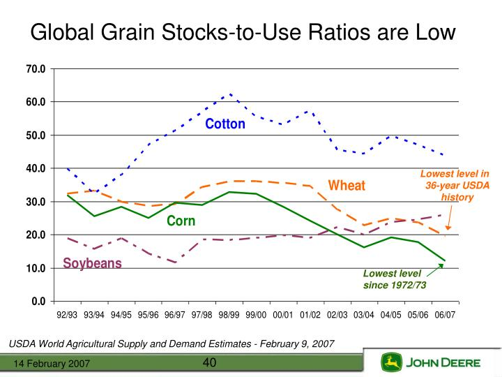 Global Grain Stocks-to-Use Ratios are Low