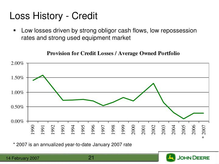 Loss History - Credit