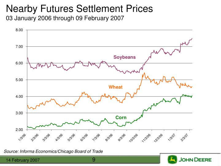 Nearby Futures Settlement Prices