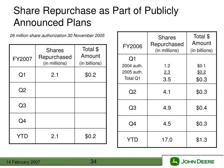 Share Repurchase as Part of Publicly Announced Plans