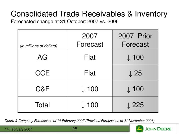 Consolidated Trade Receivables & Inventory