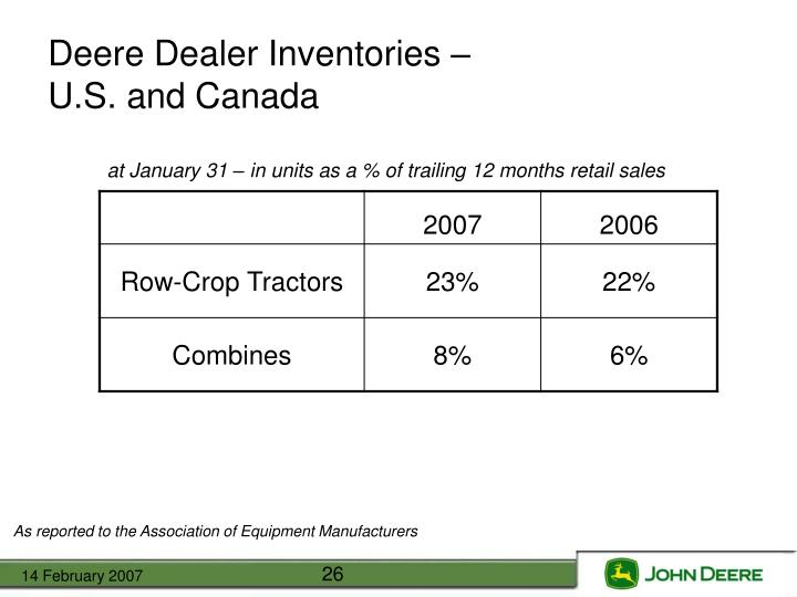 Deere Dealer Inventories –