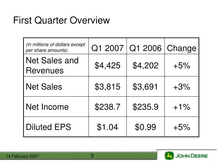 First Quarter Overview