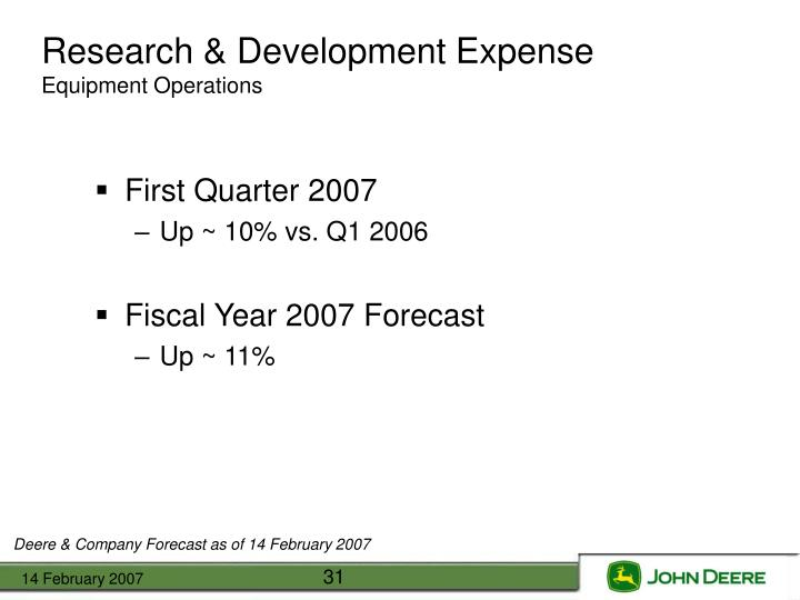 Research & Development Expense