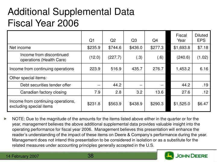 Additional Supplemental Data