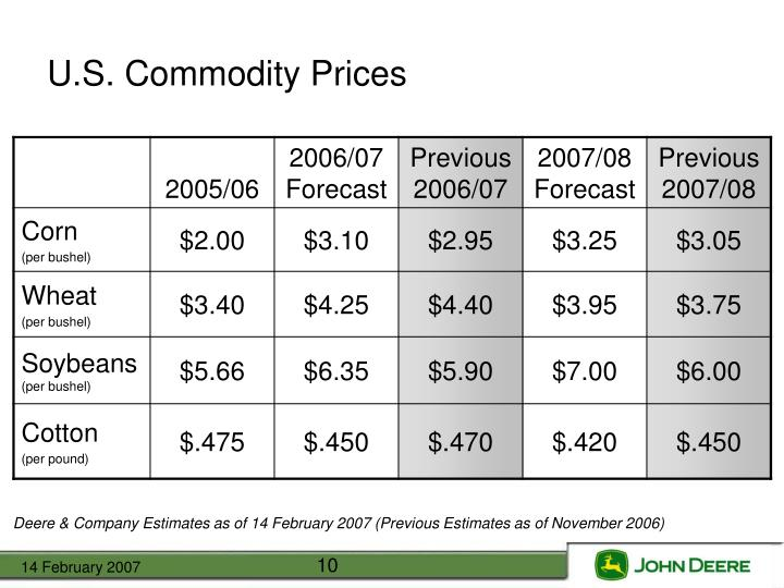 U.S. Commodity Prices