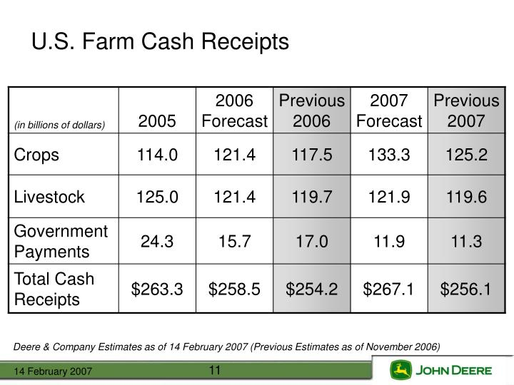 U.S. Farm Cash Receipts
