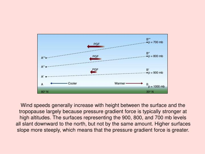 Wind speeds generally increase with height between the surface and the