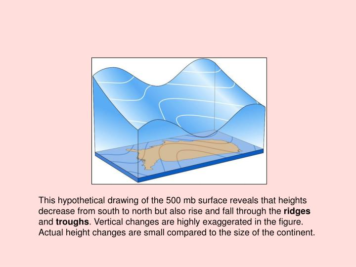 This hypothetical drawing of the 500 mb surface reveals that heights decrease from south to north but also rise and fall through the