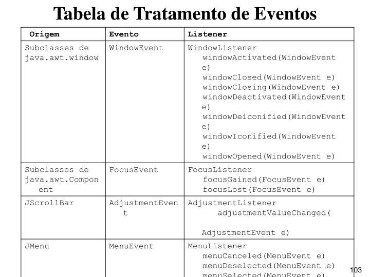 Tabela de Tratamento de Eventos