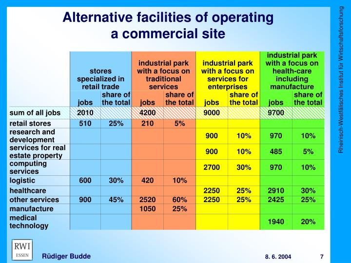 Alternative facilities of operating
