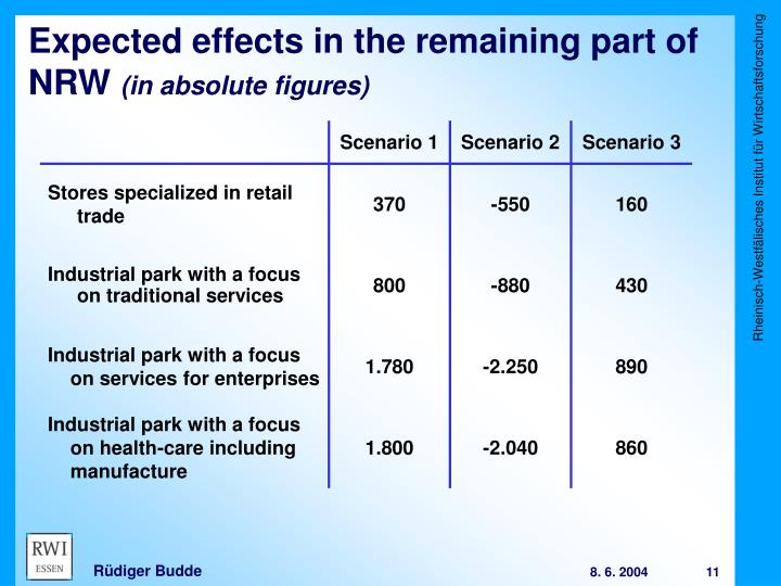 Expected effects in the remaining part of NRW