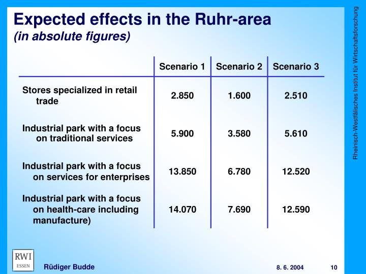 Expected effects in the Ruhr-area