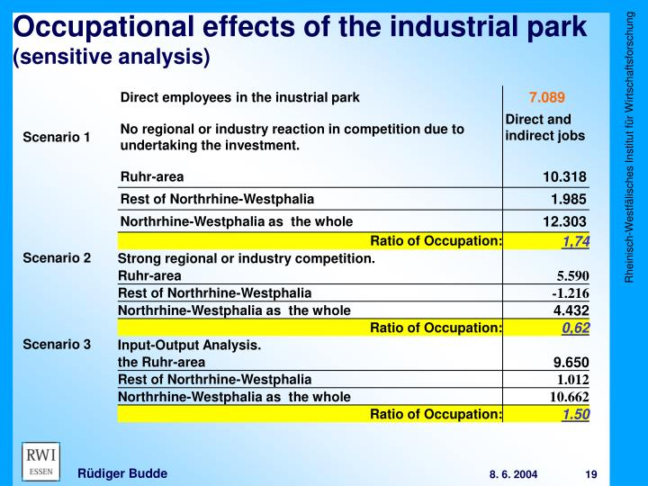 Occupational effects of the industrial park