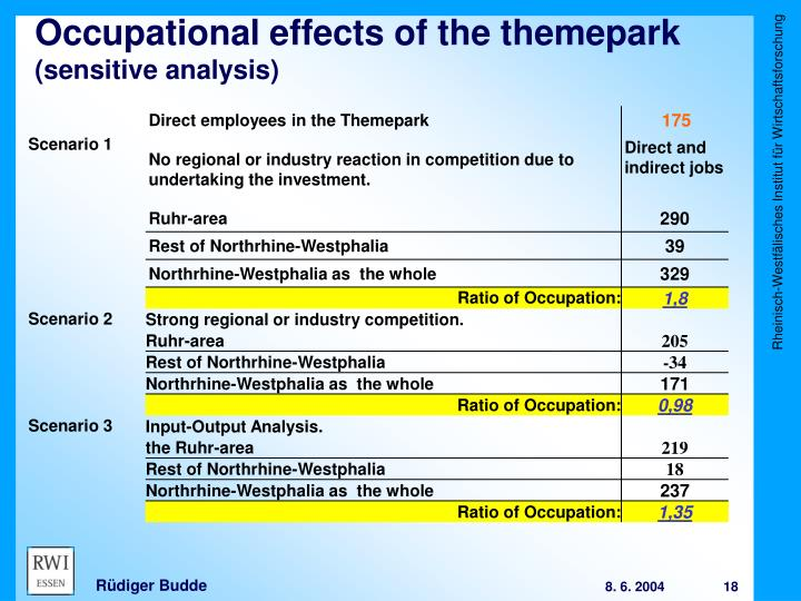 Occupational effects of the themepark
