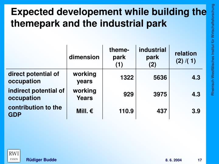 Expected developement while building the themepark and the industrial park