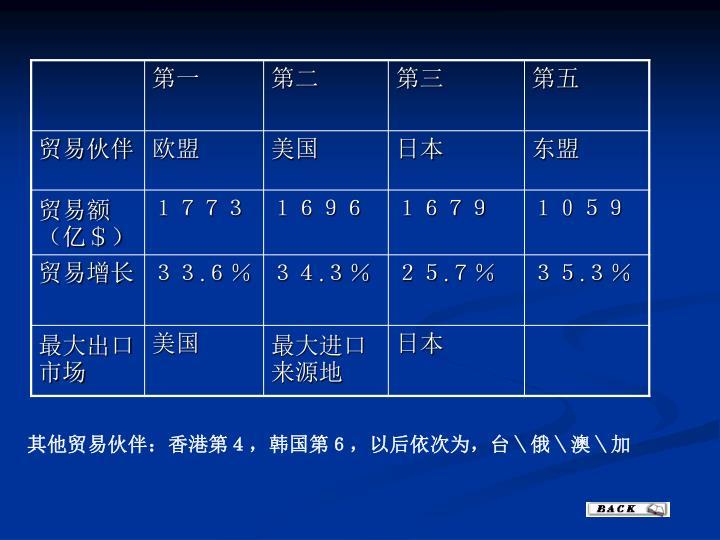 其他贸易伙伴:香港第4,韩国第6,以后依次为,台\俄\澳\加