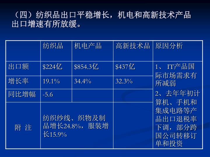 (四)纺织品出口平稳增长,机电和高新技术产品出口增速有所放缓。