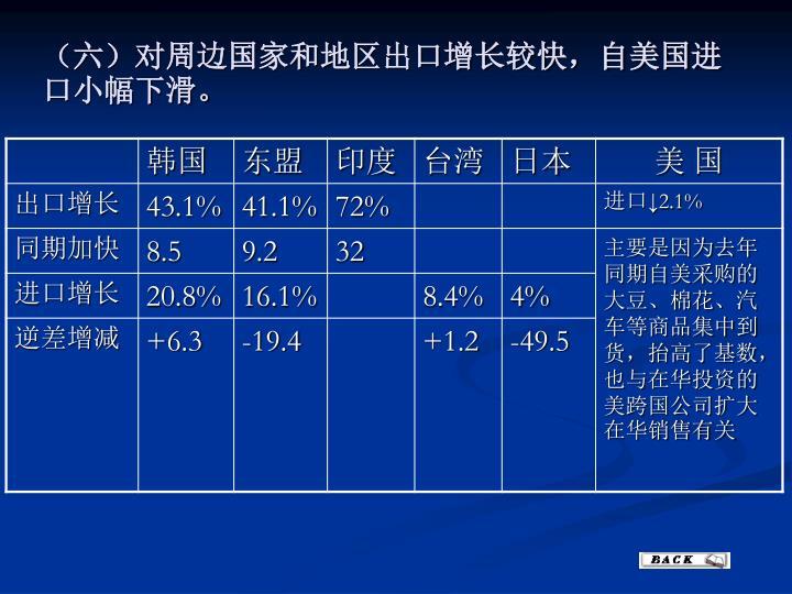 (六)对周边国家和地区出口增长较快,自美国进口小幅下滑。