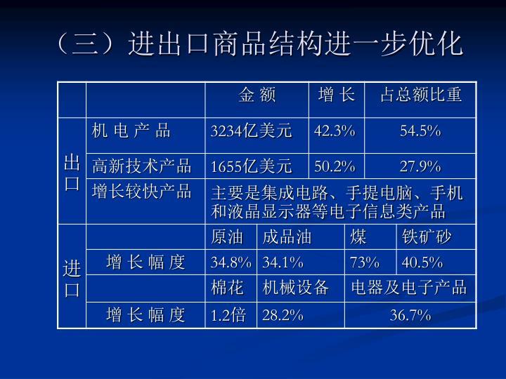 (三)进出口商品结构进一步优化