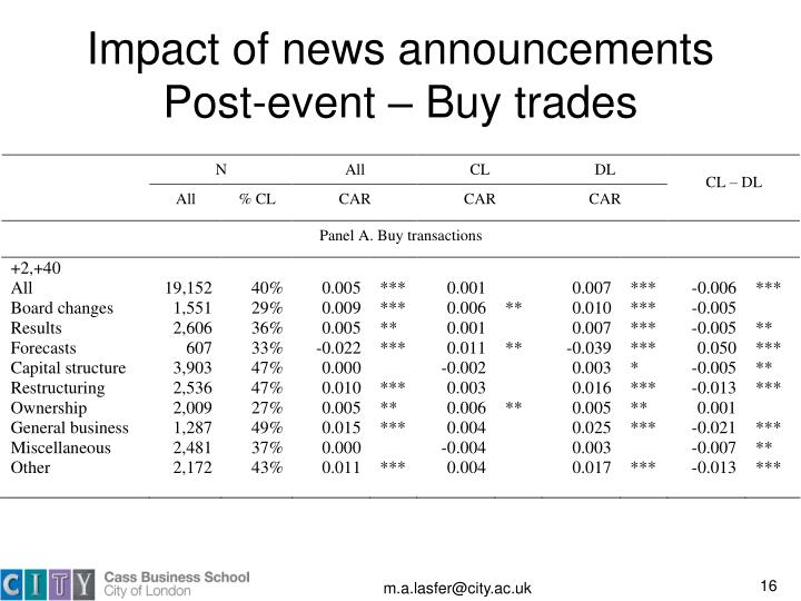 Impact of news announcements