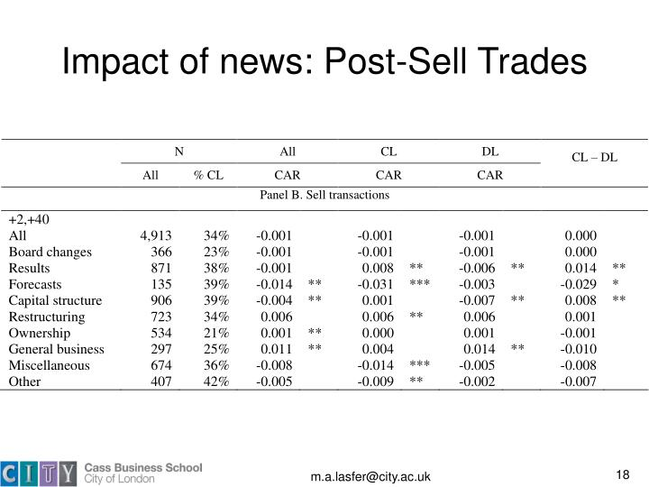 Impact of news: Post-Sell Trades