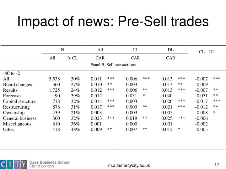 Impact of news: Pre-Sell trades