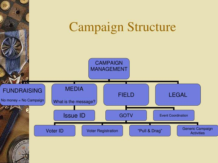 Campaign Structure
