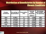distribution of beneficiaries by number of chronic conditions