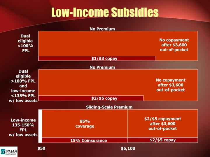 Low-Income Subsidies