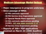 medicare advantage market outlook
