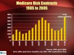 medicare risk contracts 1985 to 2005