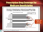 prescription drug coverage for medicare beneficiaries