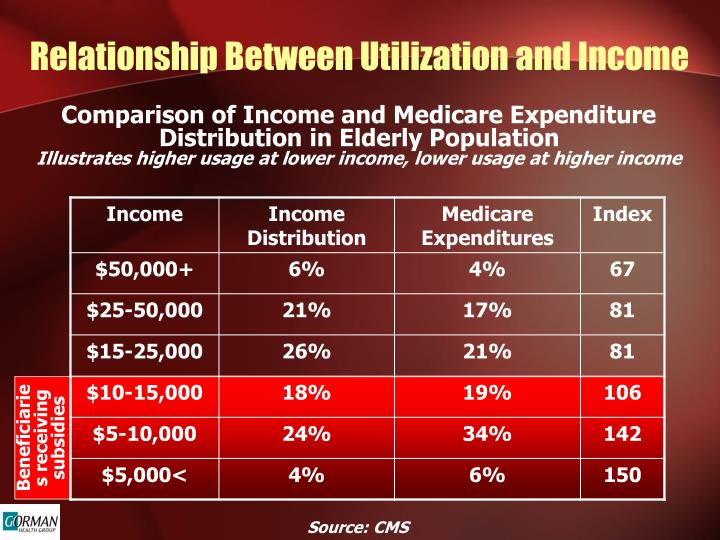 Relationship Between Utilization and Income