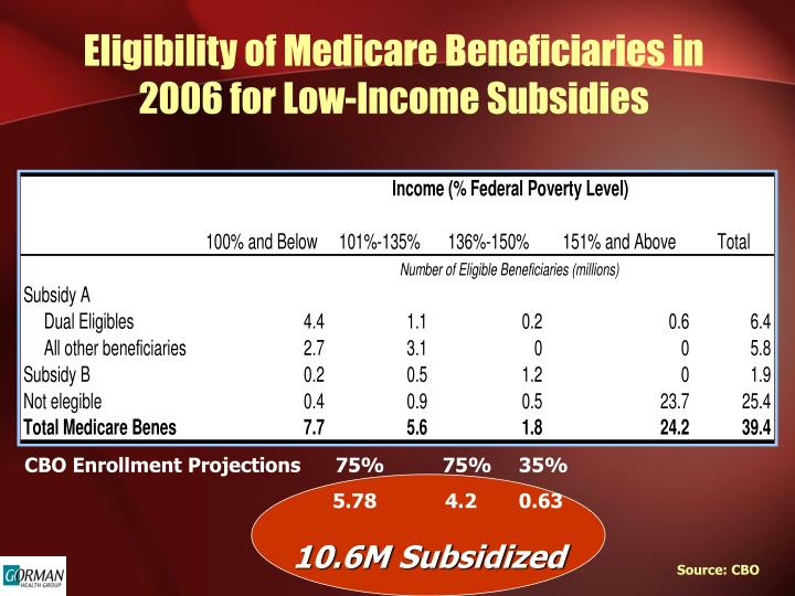 Eligibility of Medicare Beneficiaries in 2006 for Low-Income Subsidies