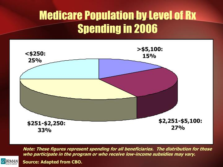 Medicare Population by Level of Rx Spending in 2006